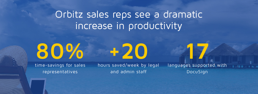 Orbitz sales reps see a dramatic increase in productivity